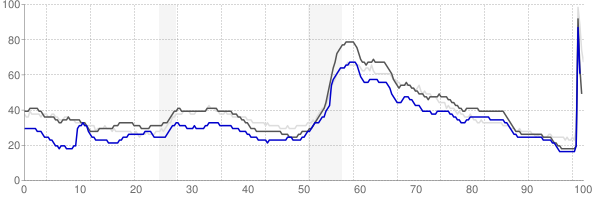 Auburn, Alabama monthly unemployment rate chart